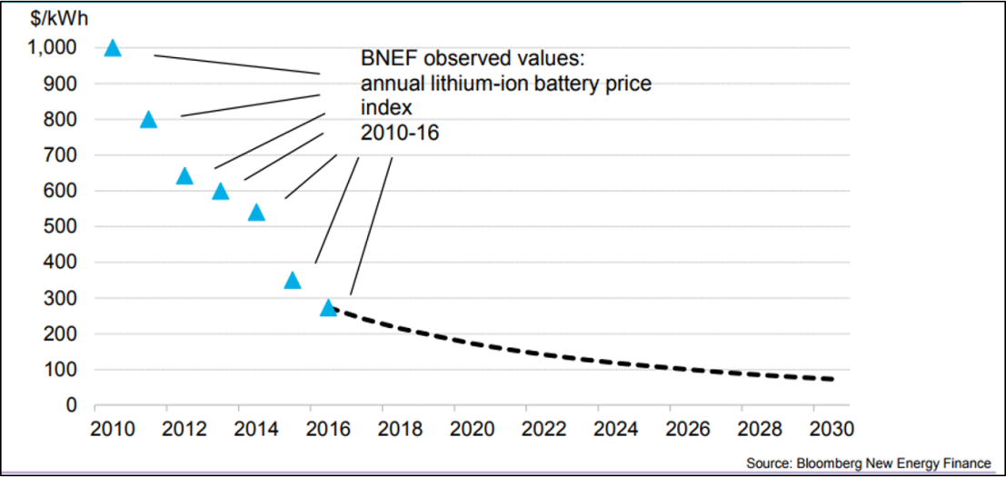 Image result for bnef lithium ion battery price