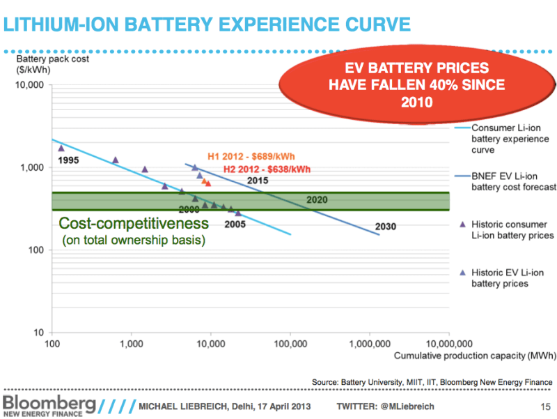 Lithium-ion-battery-experience-curve.png