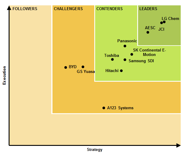 Navigant-Research-Leaderboard-Lithium-Ion-Batteries-for-Electric-Vehicle-Batteries.png